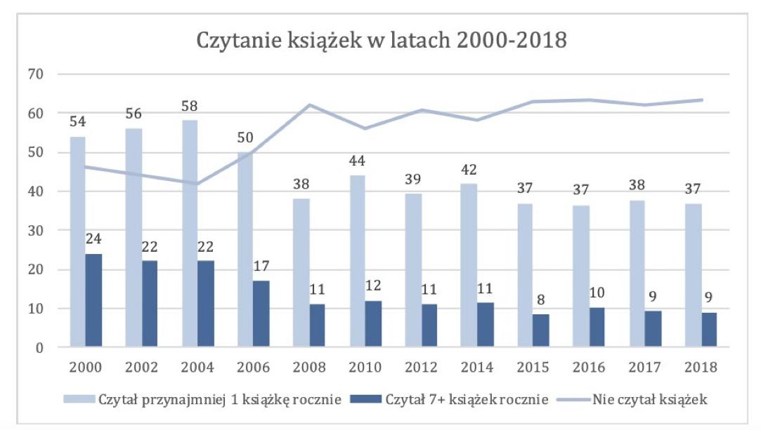 Wciąż Tylko 37 Polaków Czyta Książki Wyniki Najnowszych