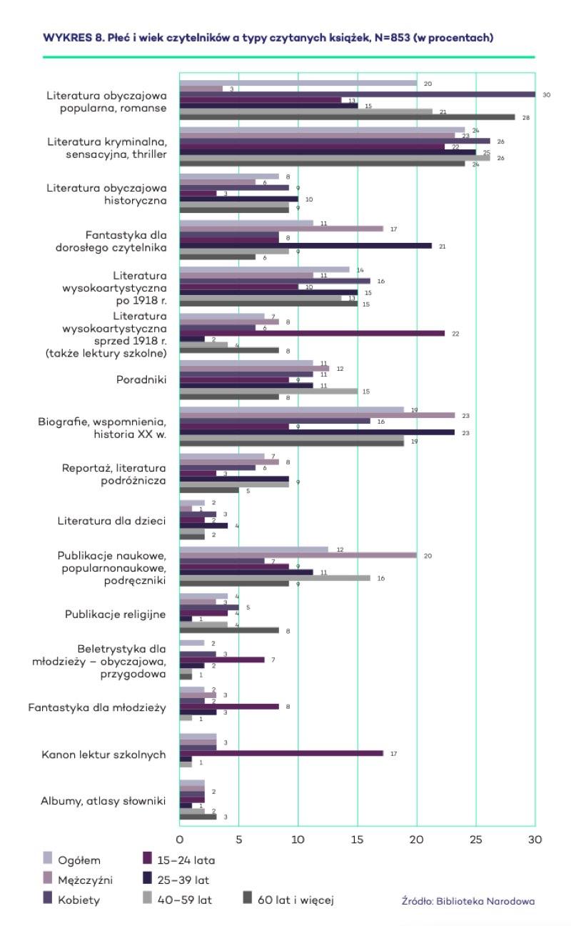 Płeć i wiek czytelników a typy czytanych książek, N=853 (w procentach)