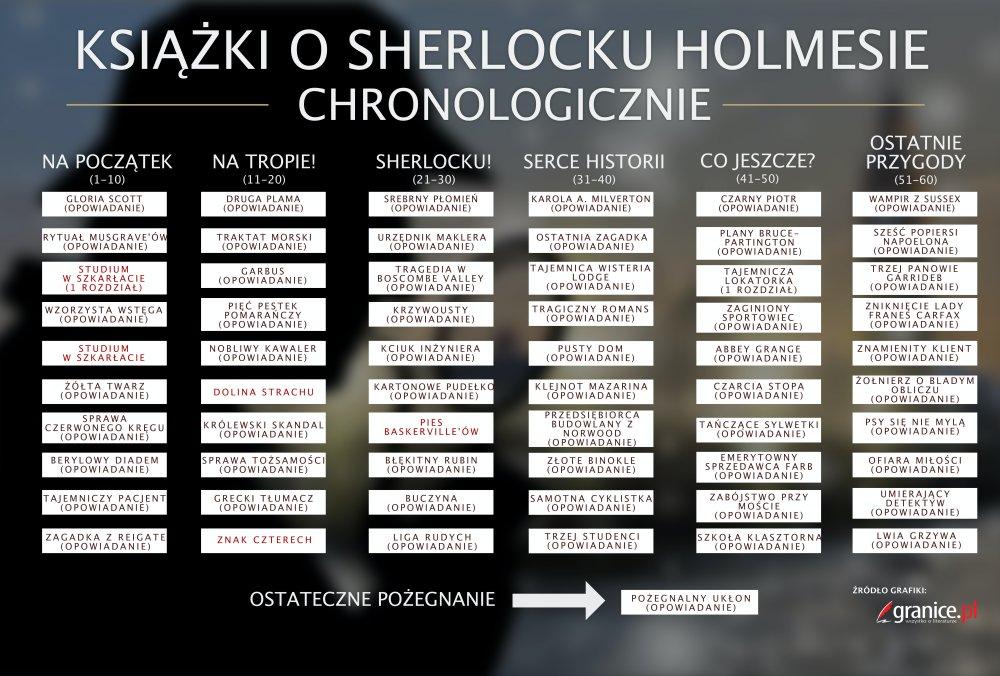 Jak czytać Sherlocka Holmesa?